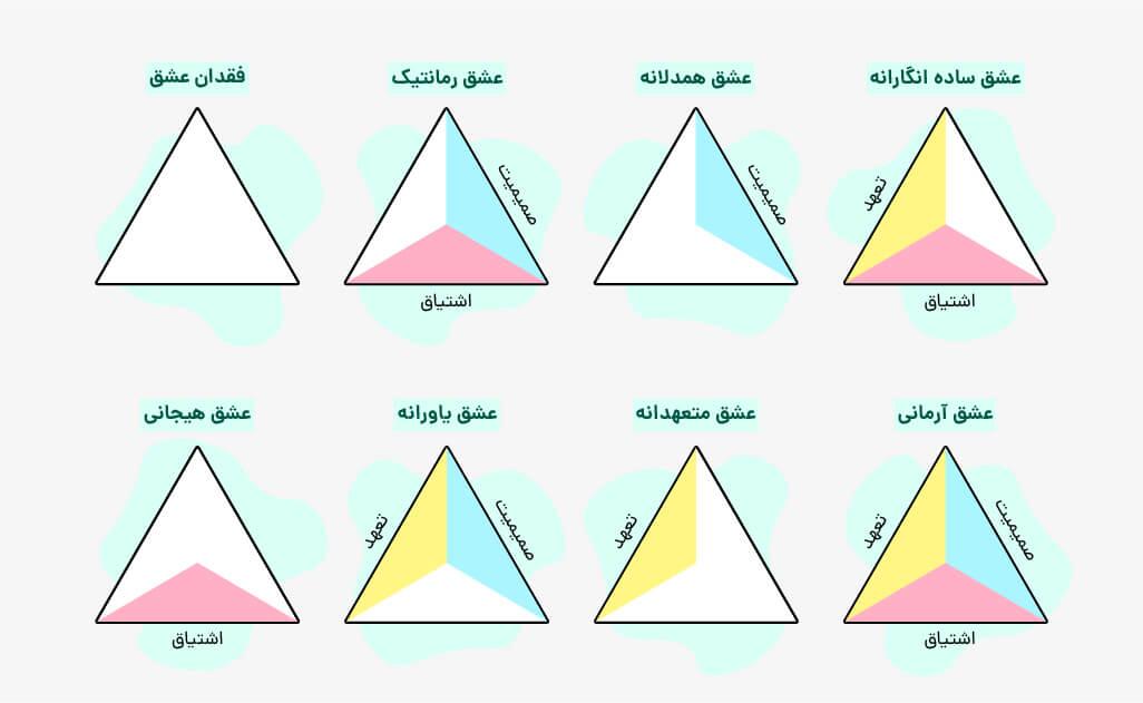 تست عشق مثلثی استرنبرگ